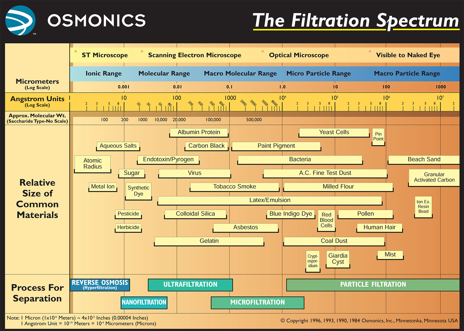 Ultrafiltration Spectrum